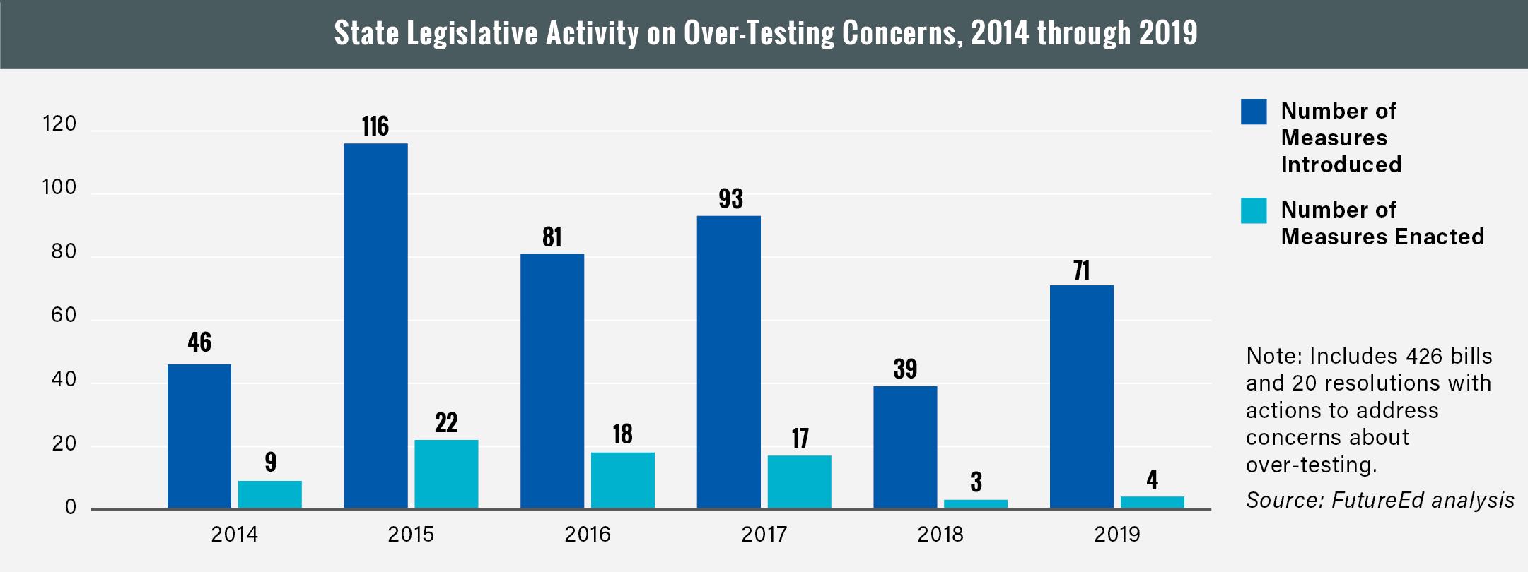 Figure: State legislative activity on over-testing concerns, 2014 through 2019