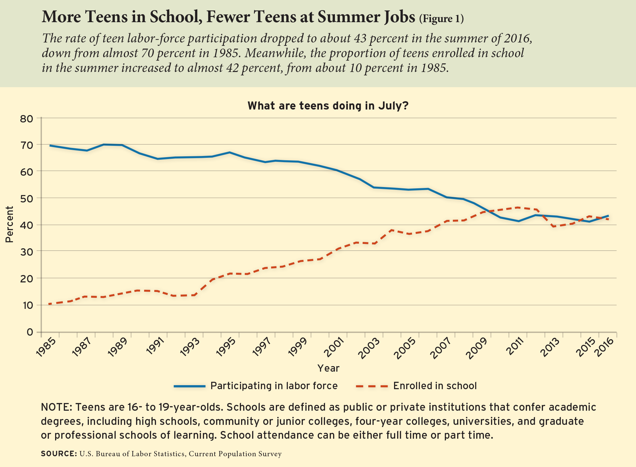 More Teens in School, Fewer Teens at Summer Jobs (Figure 1)