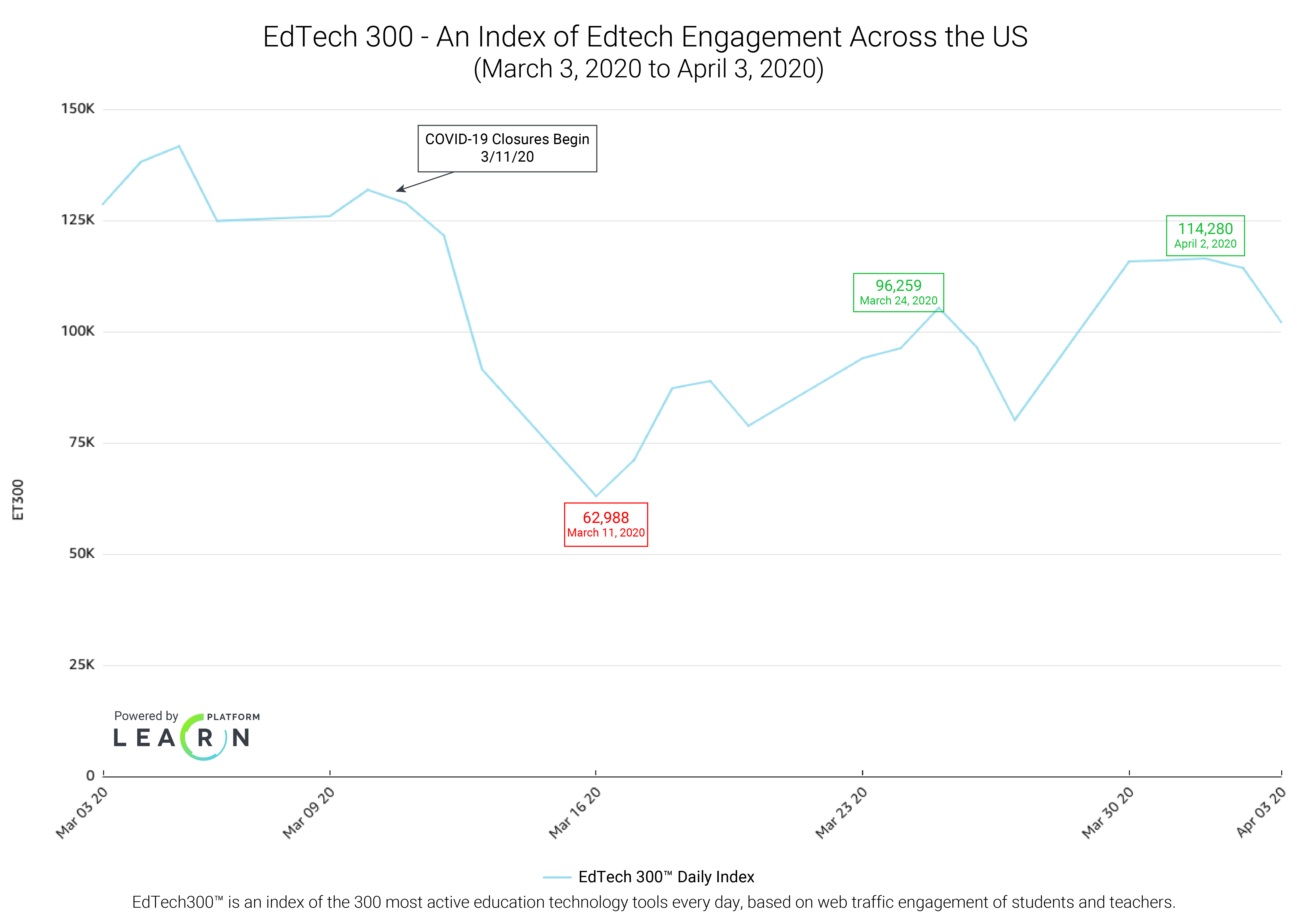 Figure: Index of Edtech Engagement Across the U.S. - March 3, 2020 to April 3, 2020