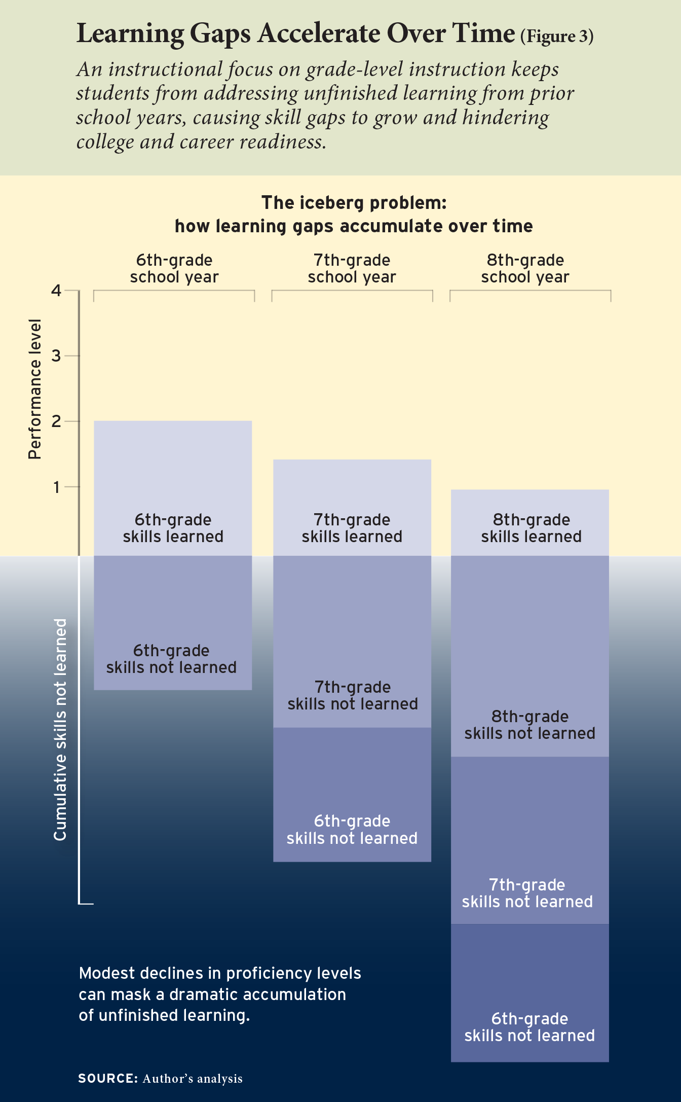 Learning Gaps Accelerate Over Time (Figure 3)