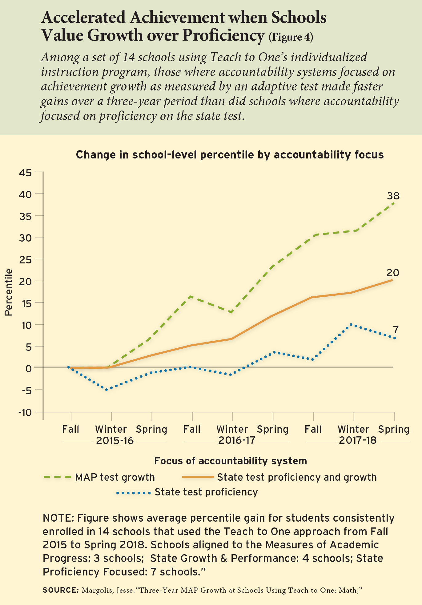 Accelerated Achievement when Schools Value Growth over Proficiency (Figure 4)