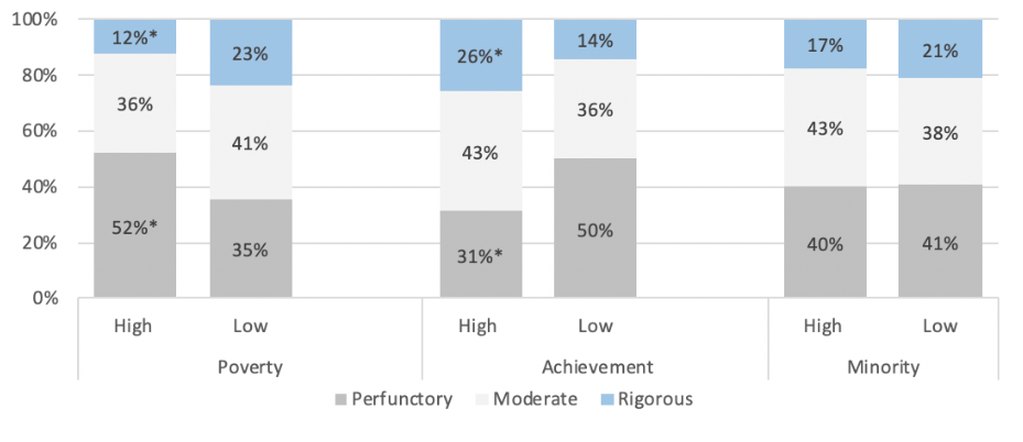 Figure 1. Categories of Remote Instruction by District Characteristics