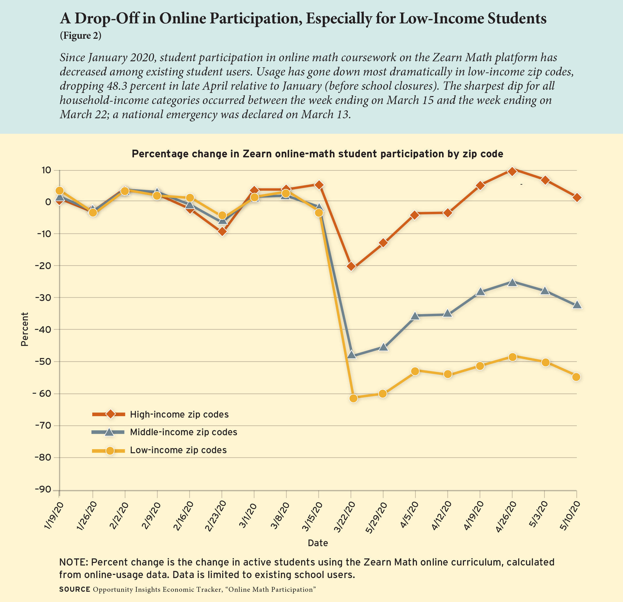Figure 2: A Drop-Off in Online Participation, Especially for Low-Income Students