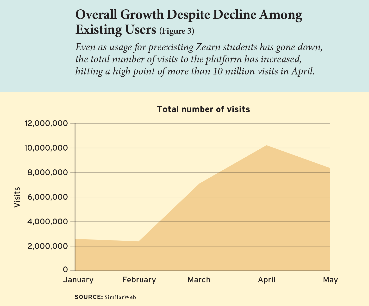 Figure 3: Overall Growth Despite Decline Among Existing Users