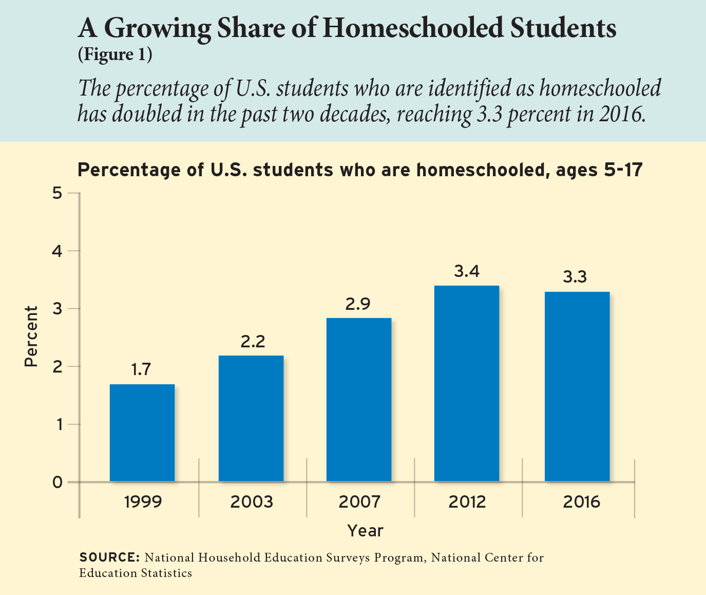 Figure 1: A Growing Share of Homeschooled Students