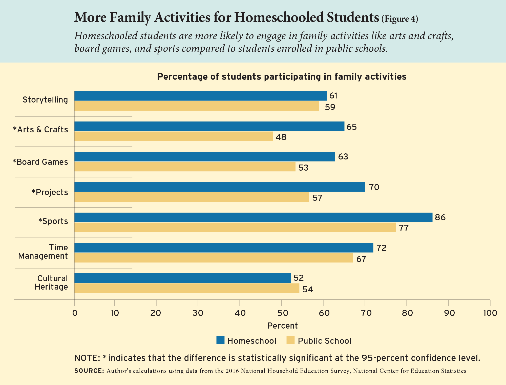 Figure 4: More Family Activities for Homeschooled Students