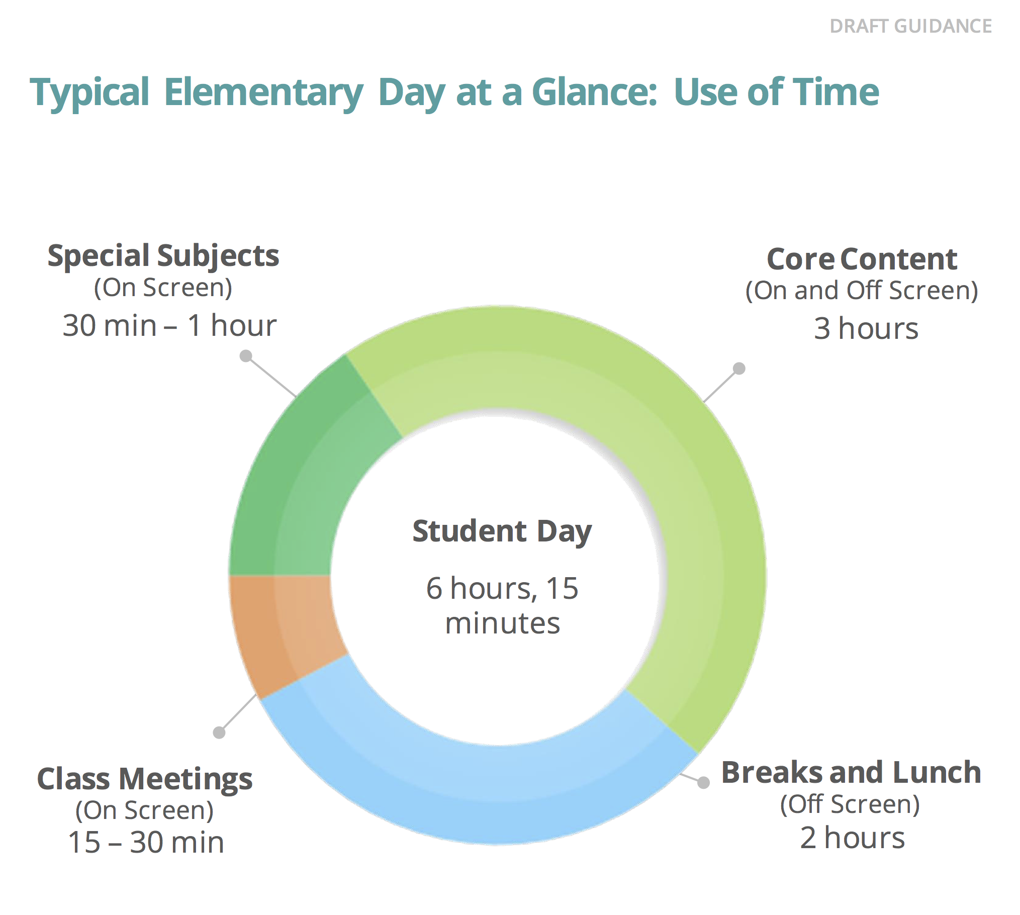 Figure 3. Typical Elementary Day at a Glance, Montgomery County Schools, MD