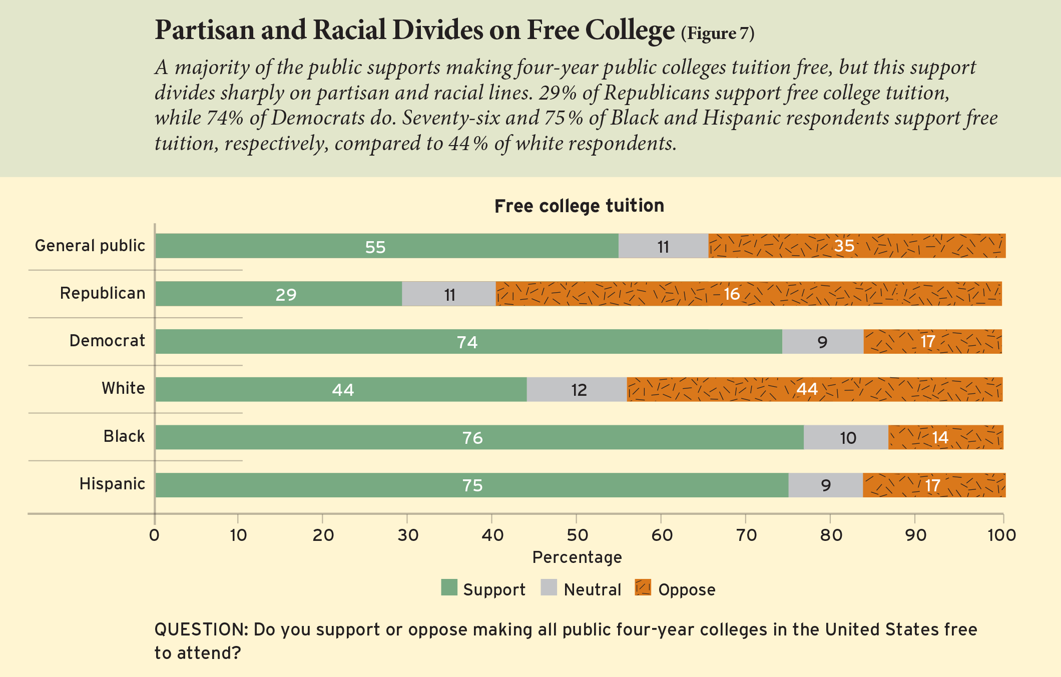 Figure 7: Partisan and Racial Divides on Free College