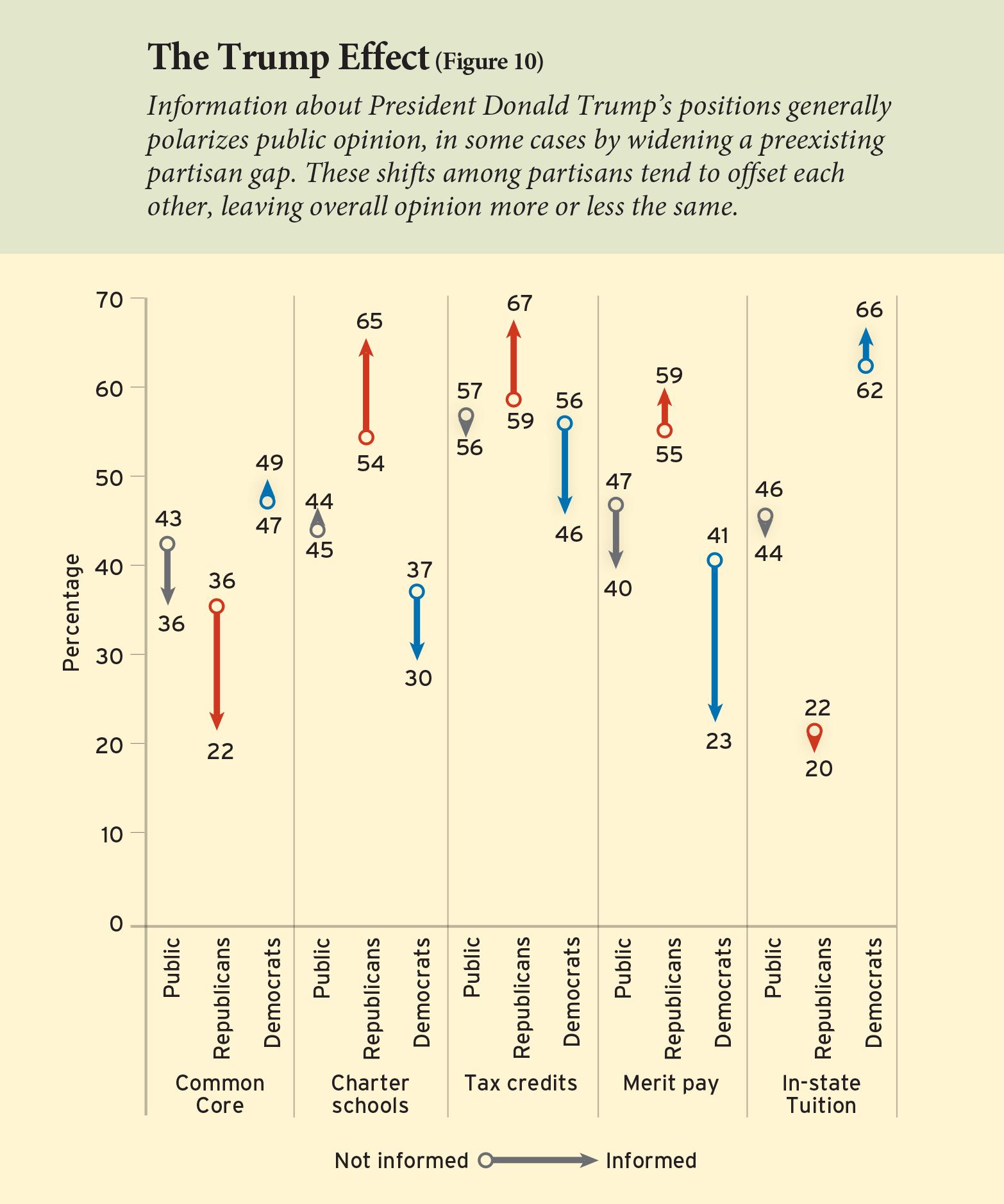 Figure 10: The Trump Effect