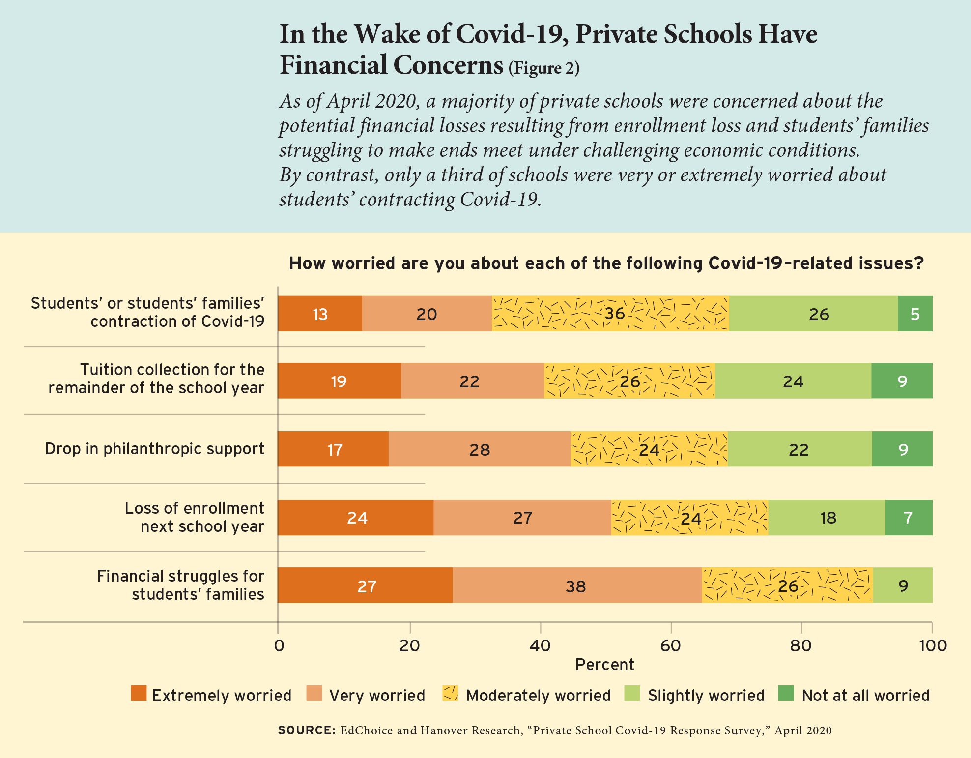 Figure 2: In the Wake of Covid-19, Private Schools Have Financial Concerns