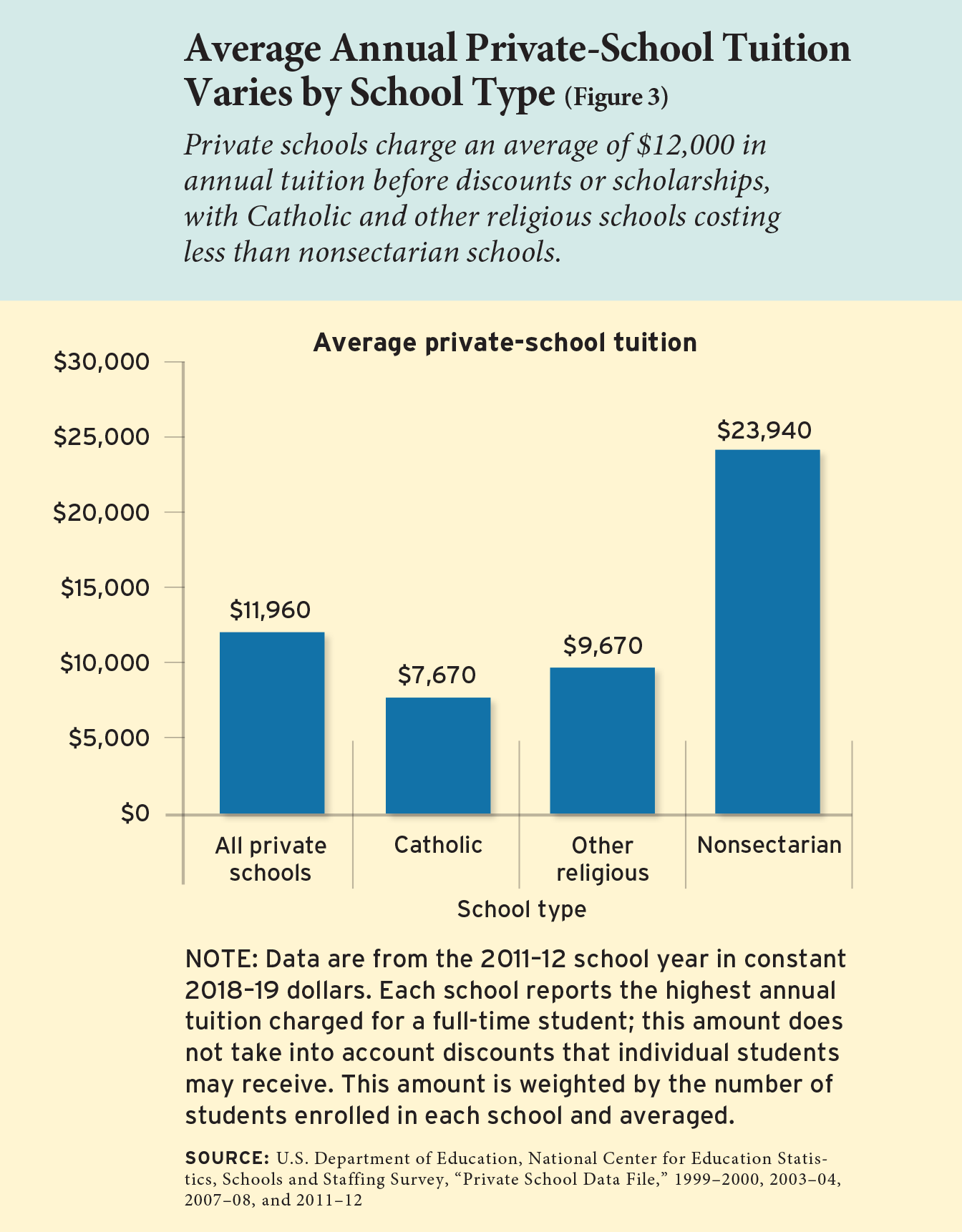Figure 3: Average Annual Private-School Tuition Varies by School Type