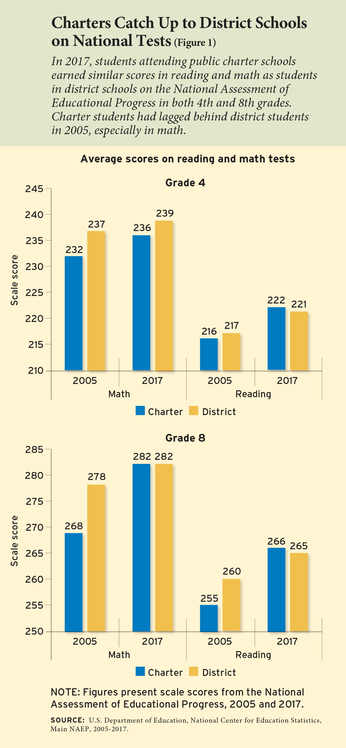Figure 1 - Charters Catch Up to District Schools on National Tests