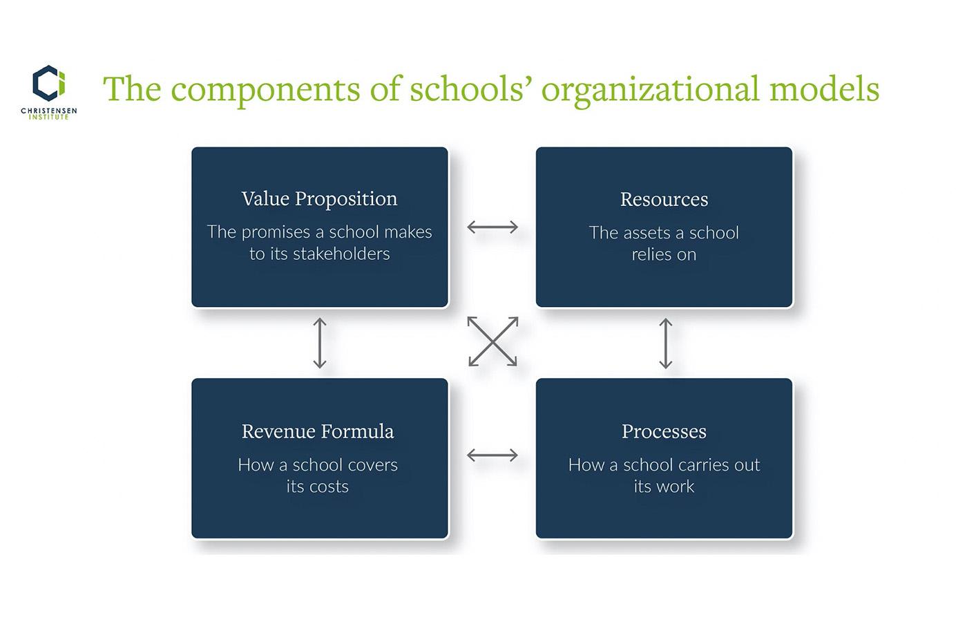 components of schools' organizational models