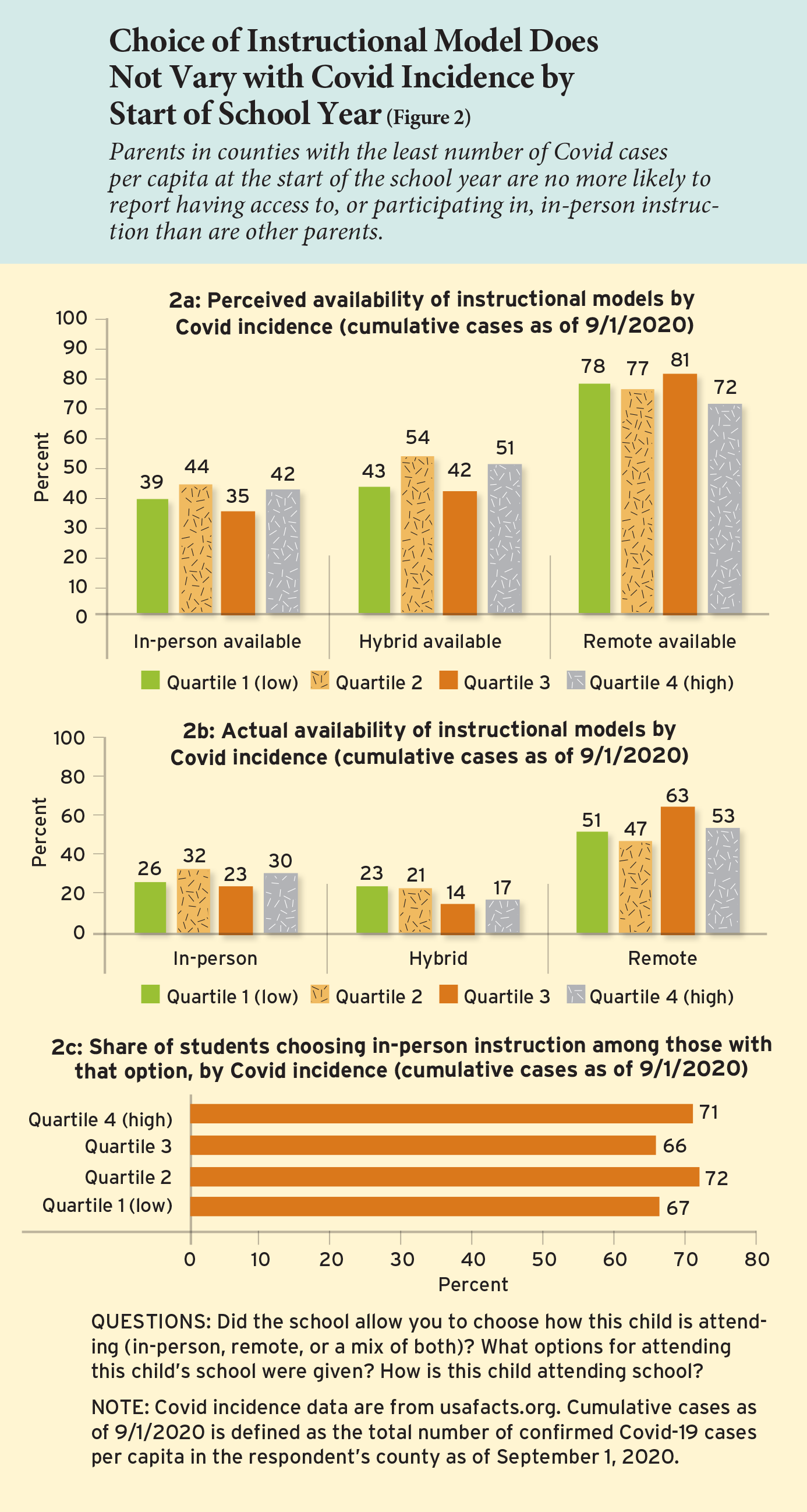 Choice of Instructional Model Does Not Vary with Covid Incidence by Start of School Year (Figure 2)