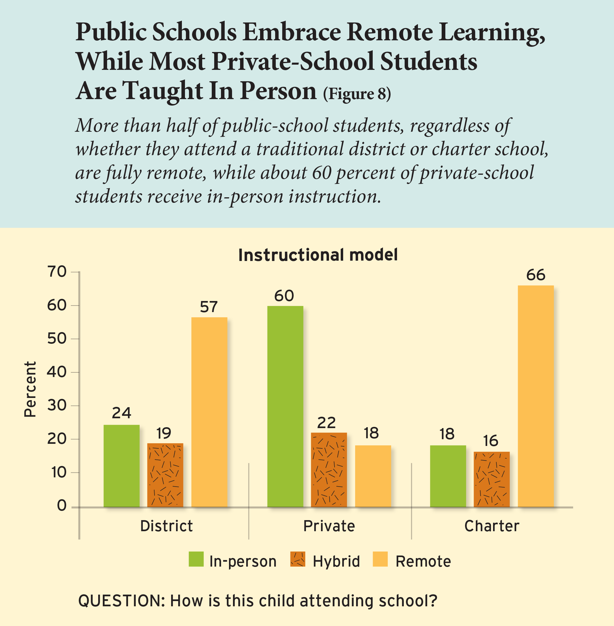 Public Schools Embrace Remote Learning, While Most Private-School Students Are Taught In Person (Figure 8)