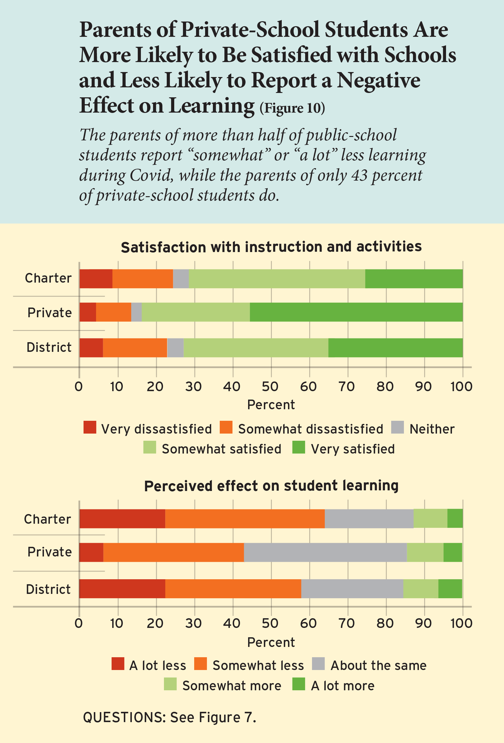 Parents of Private-School Students Are More Likely to Be Satisfied with Schools and Less Likely to Report a Negative Effect on Learning (Figure 10)