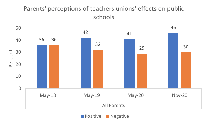 Figure 1: Parents' perceptions of teachers unions' effects on public schools