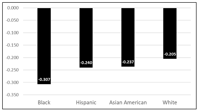 Figure 1: Changes in Ohio third-grade ELA scores from fall 2019 to fall 2020, by race