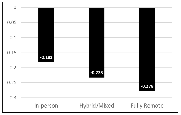 Figure 2: Changes in Ohio third-grade ELA scores from fall 2019 to fall 2020, by mode of instruction