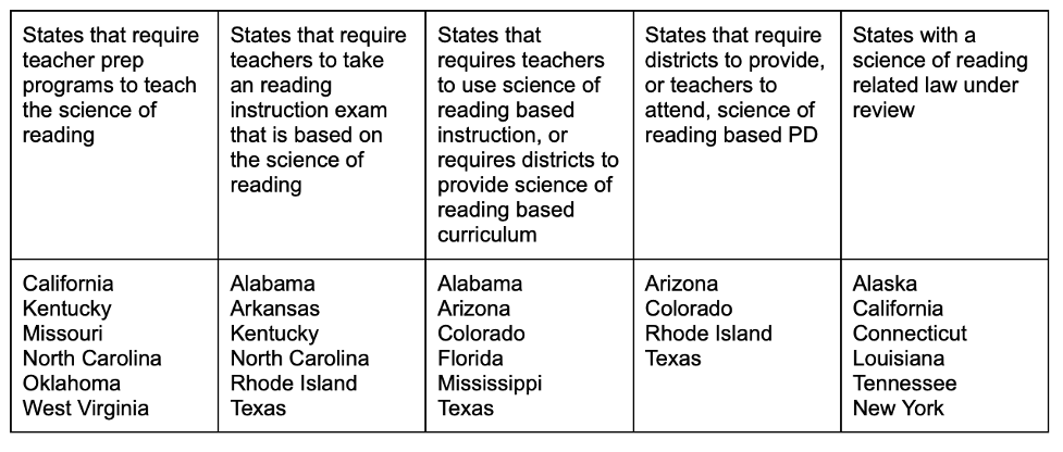 Table 1. States that have passed or are considering measures related to the science of reading