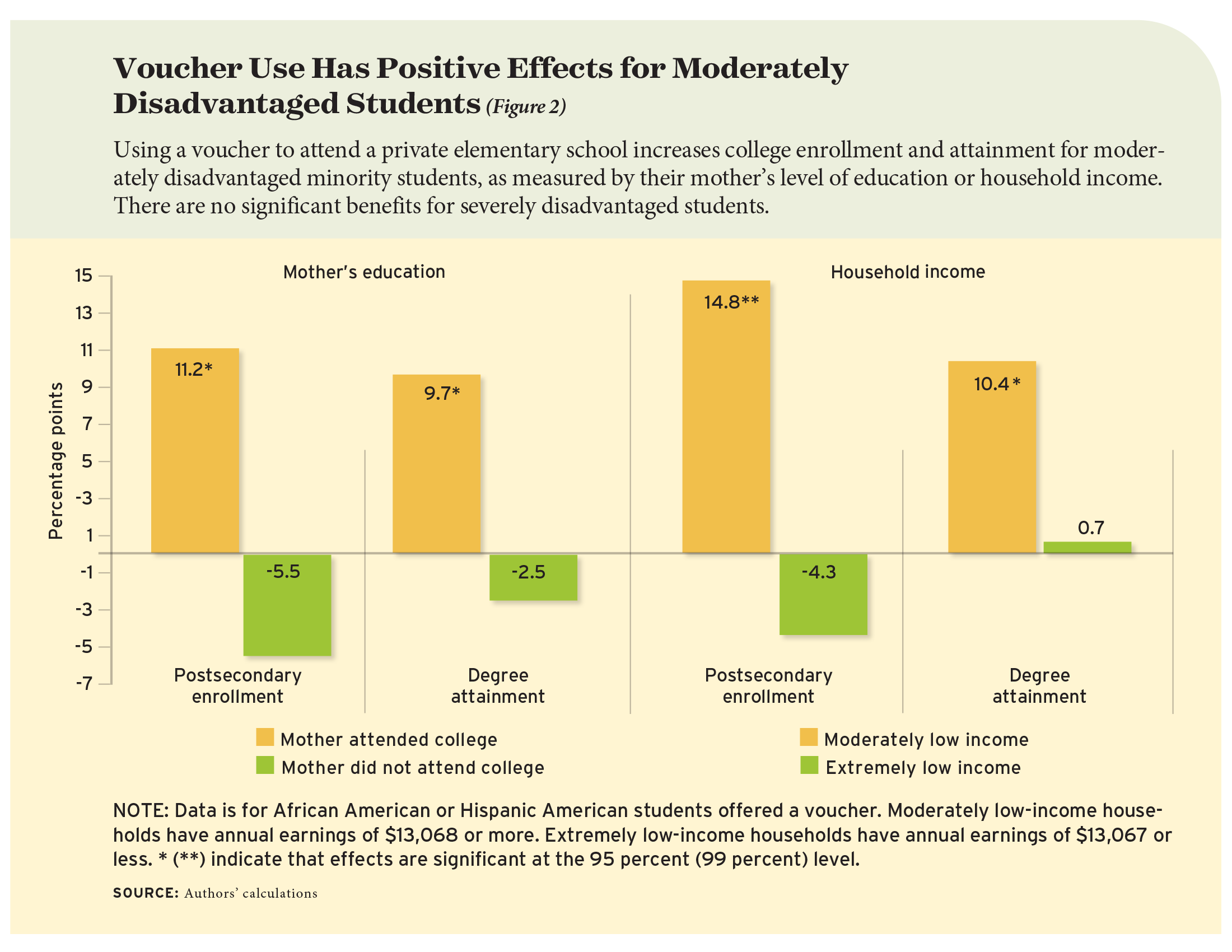 Figure 2: Voucher Use Has Positive Effects for Moderately Disadvantaged Students