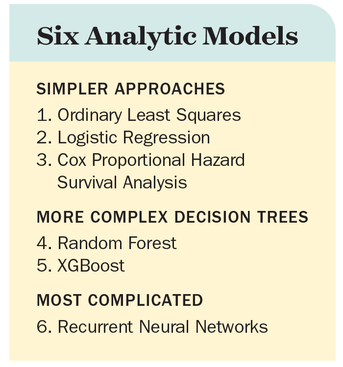 Table: Six Analytic Models
