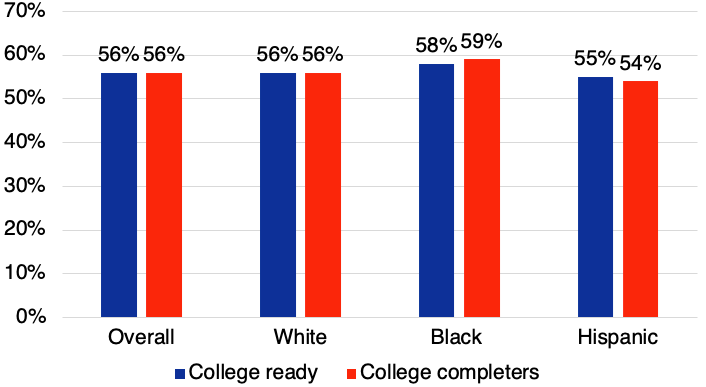 Figure 1. The percentage of college-ready and college-degree-earning students who are female