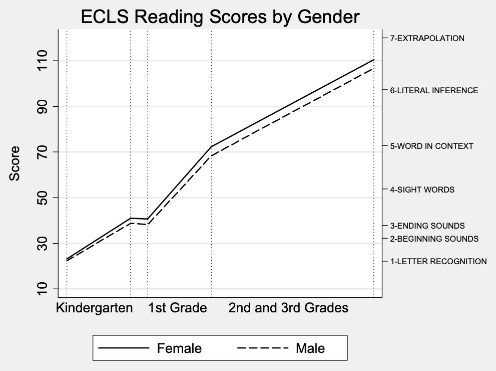 Figure 3. Differences in reading learning rates over time by gender for students who were kindergartener in 1998